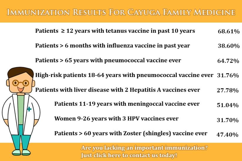 immunization rates CFM